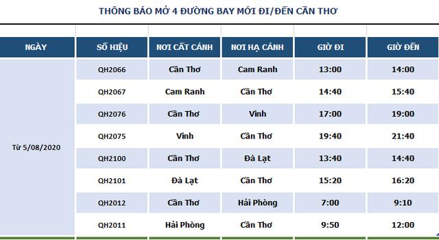 Thêm 4 đường bay kết nối Cần Thơ với Hải Phòng, Cam Ranh, Đà Lạt và Vinh từ 5/8 - Ảnh 1.