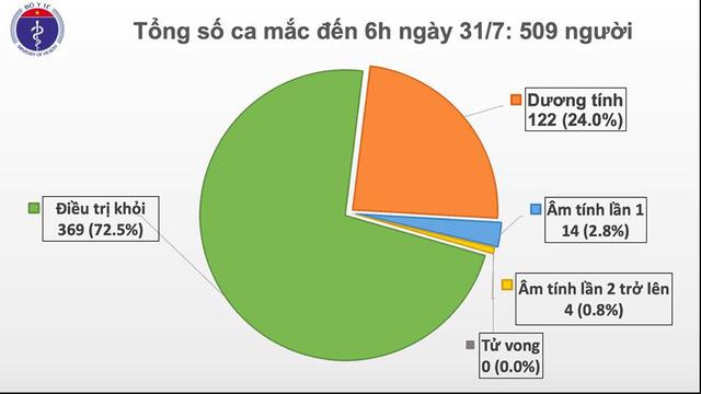 Thêm 45 ca mắc COVID-19 tại Đà Nẵng, Việt Nam có 509 ca bệnh - Ảnh 3.