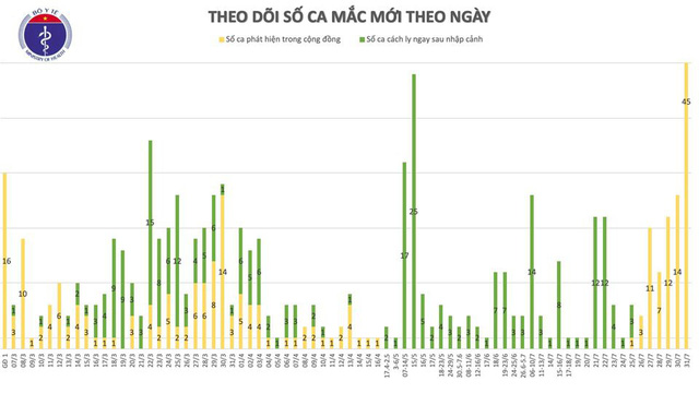 Thêm 45 ca mắc COVID-19 tại Đà Nẵng, Việt Nam có 509 ca bệnh - Ảnh 2.