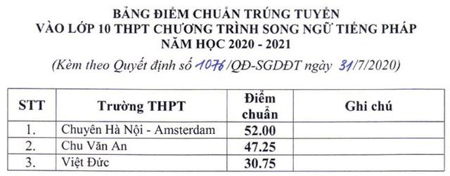 43.25 điểm mới đỗ Chu Văn An, thấp nhất 12.50 điểm được vào lớp 10 - Ảnh 4.