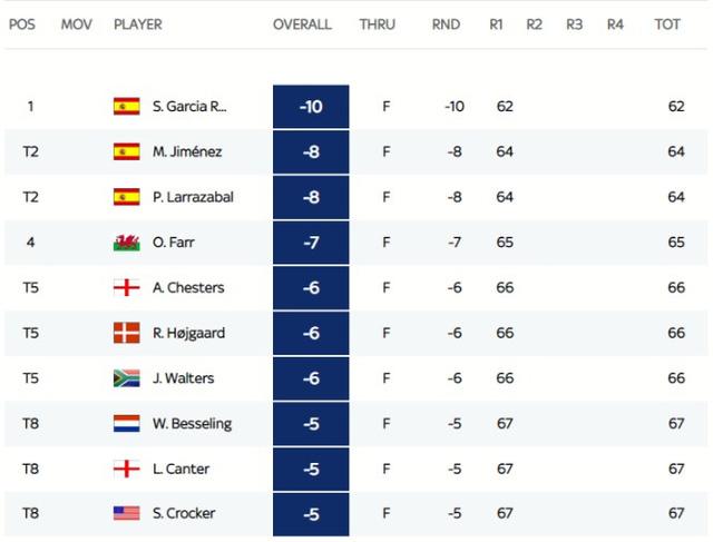 Garcia Rodriguez dẫn đầu vòng 1 giải golf Hero mở rộng - Ảnh 2.