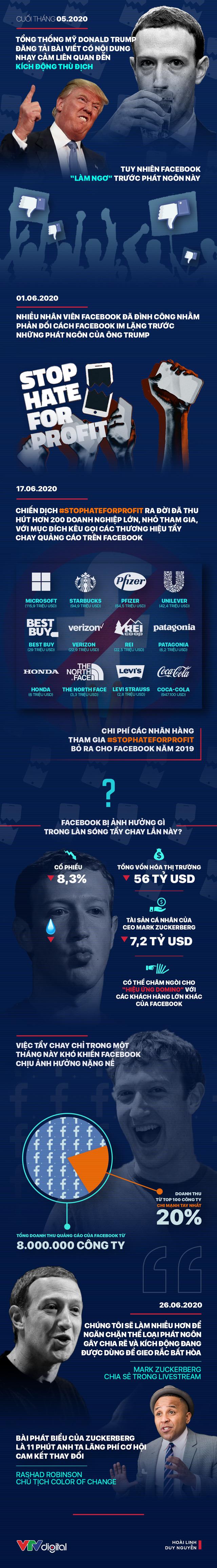 [Infographic] Facebook có hề hấn gì khi bị rút quảng cáo? - Ảnh 1.