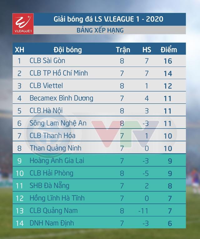 CẬP NHẬT Kết quả, BXH LS V.League 1-2020 (ngày 05/7): CLB Sài Gòn tạm chiếm ngôi đầu! - Ảnh 5.