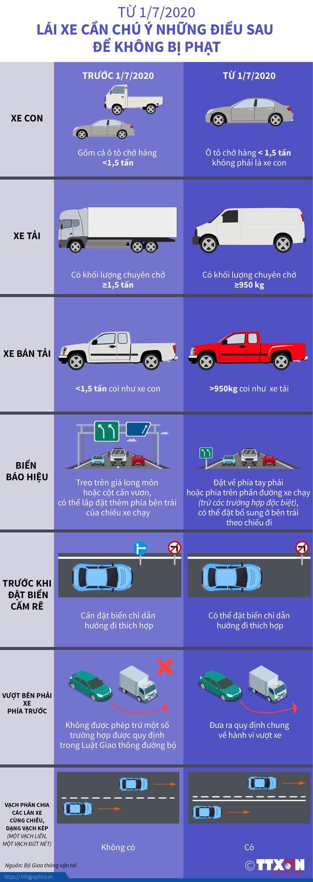 INFOGRAPHIC: Từ 1/7/2020, lái xe cần chú ý những điều sau để không bị phạt - Ảnh 1.