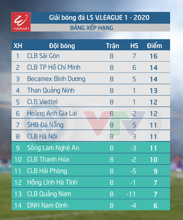 CẬP NHẬT BXH, Kết quả LS V.League 1-2020: CLB TP Hồ Chí Minh mất ngôi đầu vào tay CLB Sài Gòn - Ảnh 2.