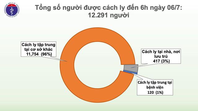 Việt Nam chữa khỏi gần 96% ca COVID-19 - Ảnh 1.