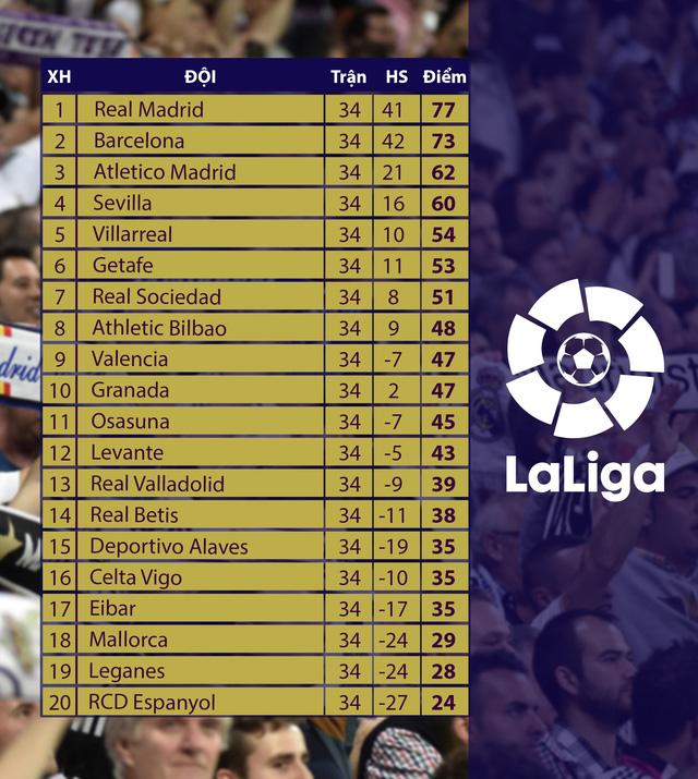 Lịch thi đấu, BXH vòng 35 La Liga: Không có chỗ cho sai lầm - Ảnh 2.