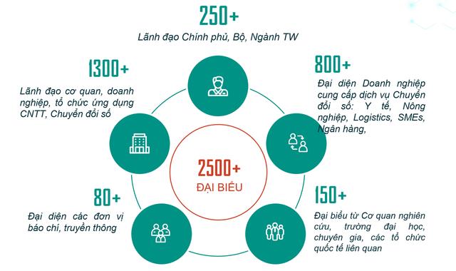 DXDay Vietnam - Ngày Chuyển đổi số Việt Nam 2020 sẽ diễn ra ngày 11 - 12/8 - ảnh 2