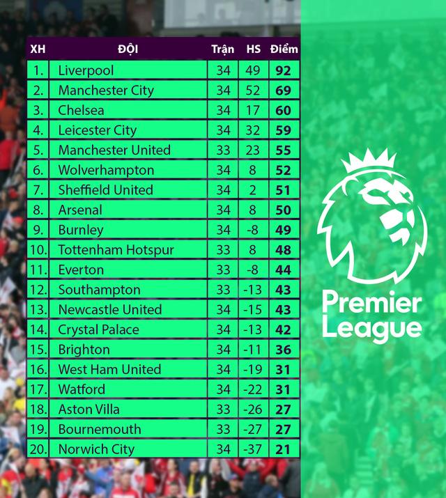 Mục tiêu còn lại của Liverpool: Phá vỡ những kỷ lục! - Ảnh 2.