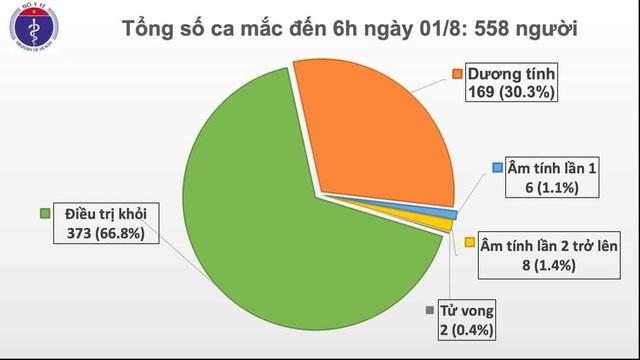 Thêm 12 ca mắc COVID-19 ở Đà Nẵng, Việt Nam có 558 ca bệnh - Ảnh 1.
