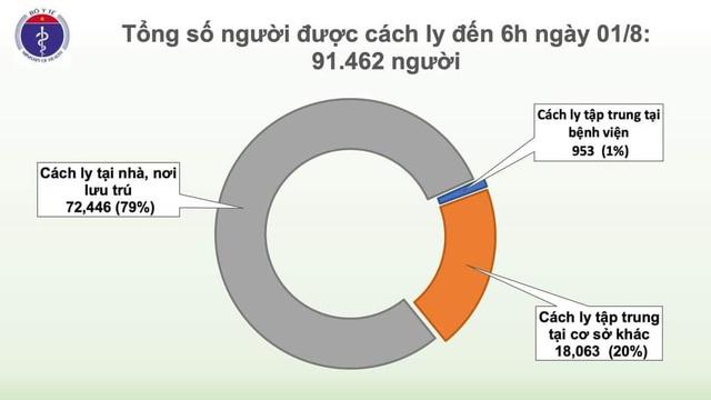 Thêm 12 ca mắc COVID-19 ở Đà Nẵng, Việt Nam có 558 ca bệnh - Ảnh 2.