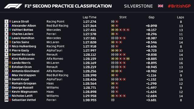 Lance Stroll đạt thành tích tốt nhất buổi chạy thử GP Anh - Ảnh 3.