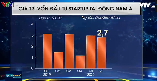 Vì sao lượng vốn đổ vào startup Đông Nam Á tăng gấp đôi bất chấp COVID-19? - Ảnh 1.