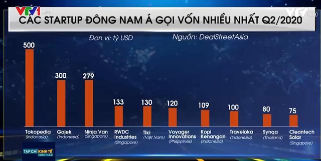 Vì sao lượng vốn đổ vào startup Đông Nam Á tăng gấp đôi bất chấp COVID-19? - Ảnh 2.