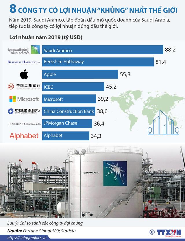 [INFOGRAPHIC] 8 công ty có lợi nhuận khủng nhất thế giới - Ảnh 1.