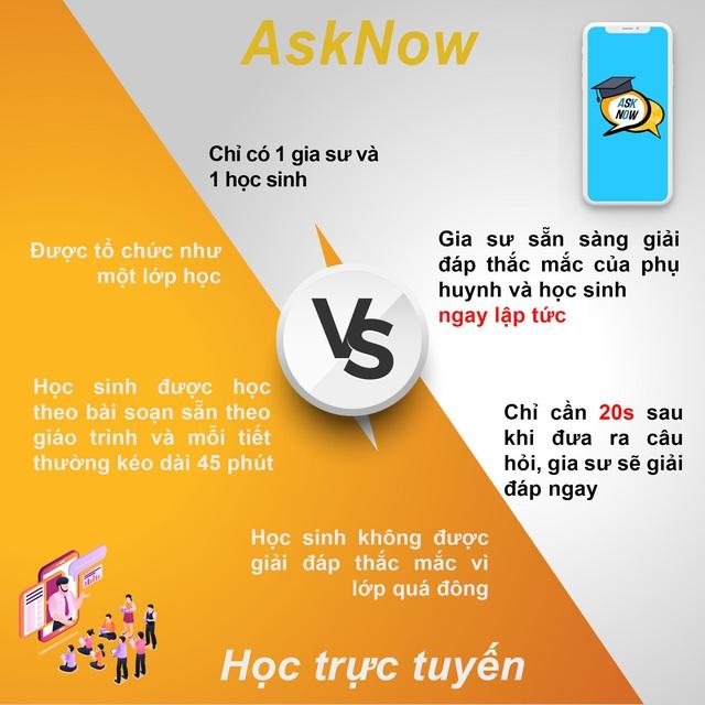 Ứng dụng Asknow – khi công nghệ đồng hành cùng giáo dục - Ảnh 2.