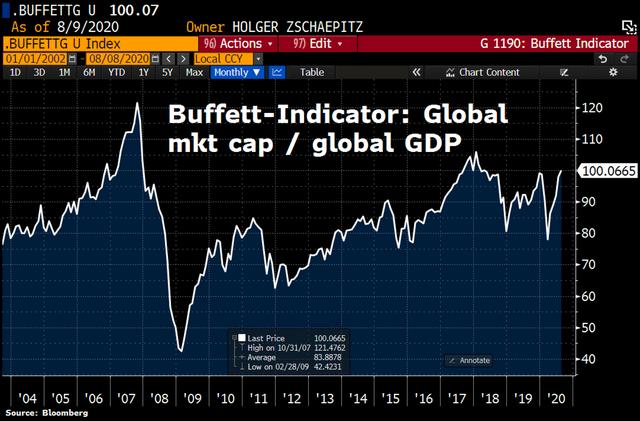 """Chỉ số Buffett phát tín hiệu """"lạnh gáy"""" cho phố Wall - Ảnh 1."""