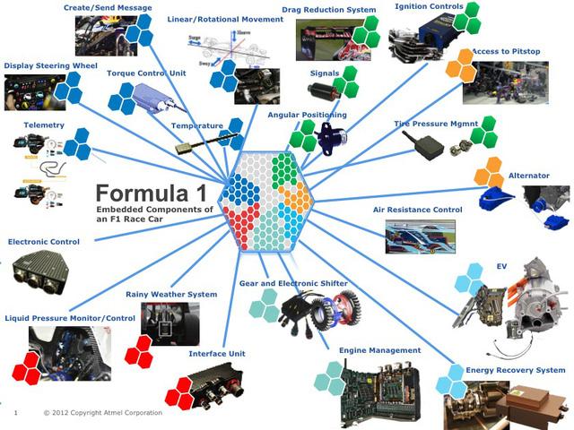 Tìm hiểu về công nghệ Telemetry trong F1 - Ảnh 2.