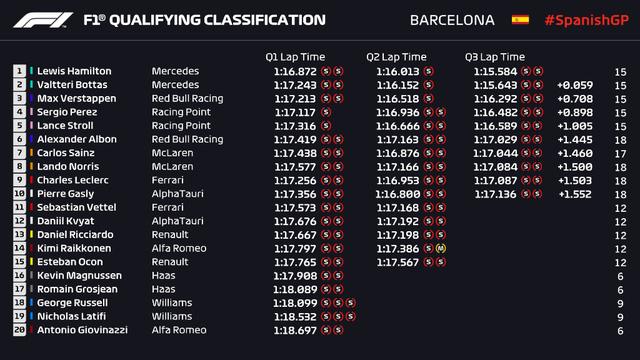 Lewis Hamilton giành vị trí xuất phát đầu tiên tại GP Tây Ban Nha - Ảnh 2.