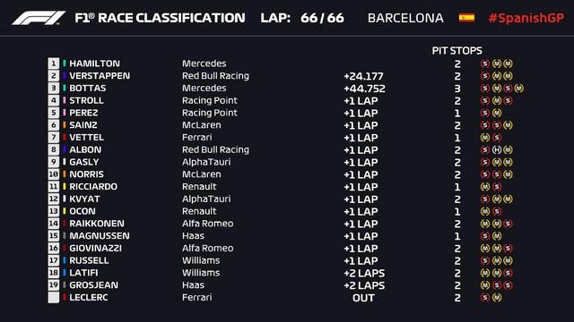 F1: Lewis Hamilton về nhất tại GP Tây Ban Nha - Ảnh 5.