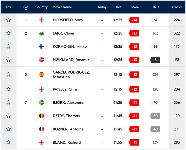 Sam Horsfield tiếp tục dẫn đầu sau vòng 3 giải Golf Hero mở rộng - Ảnh 3.