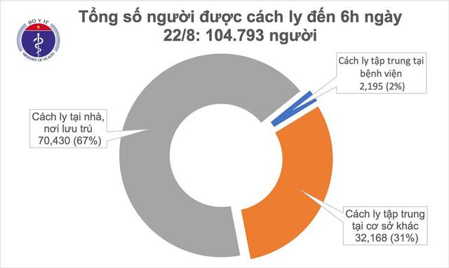 Sáng nay (22/8), Việt Nam không có ca mắc mới COVID-19 - Ảnh 1.