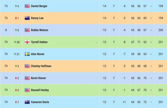 Dustin Johnson vững vàng vị trí trí dẫn đầu sau vòng 3 Northern Trust - Ảnh 4.
