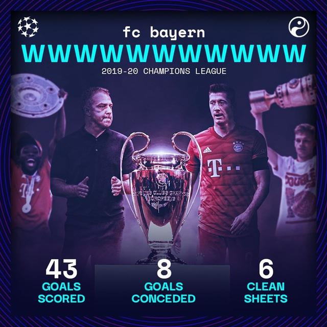 Bayern Munich đi vào lịch sử Champions League - Ảnh 1.