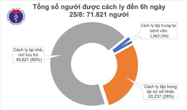 Sáng 25/8, không ghi nhận ca mắc mới COVID-19, có 146 bệnh nhân âm tính từ 1-3 lần - Ảnh 1.