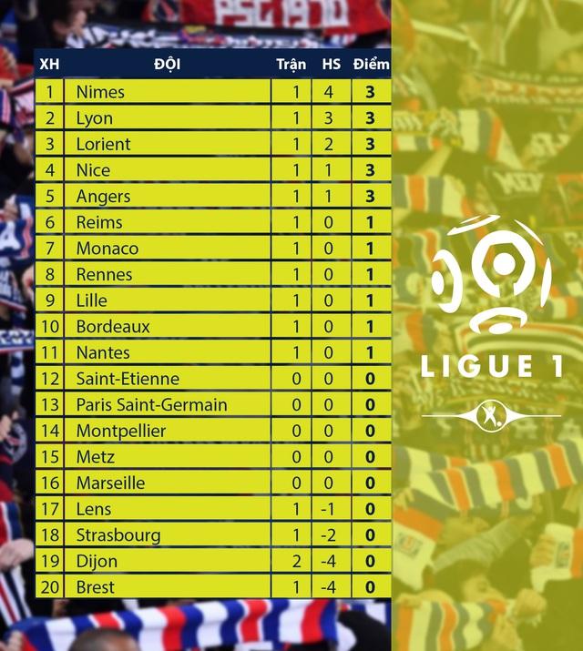 Lyon 4-1 Dijon: Memphis Depay lập hat-trick, Lyon ngược dòng thắng tưng bừng - Ảnh 4.