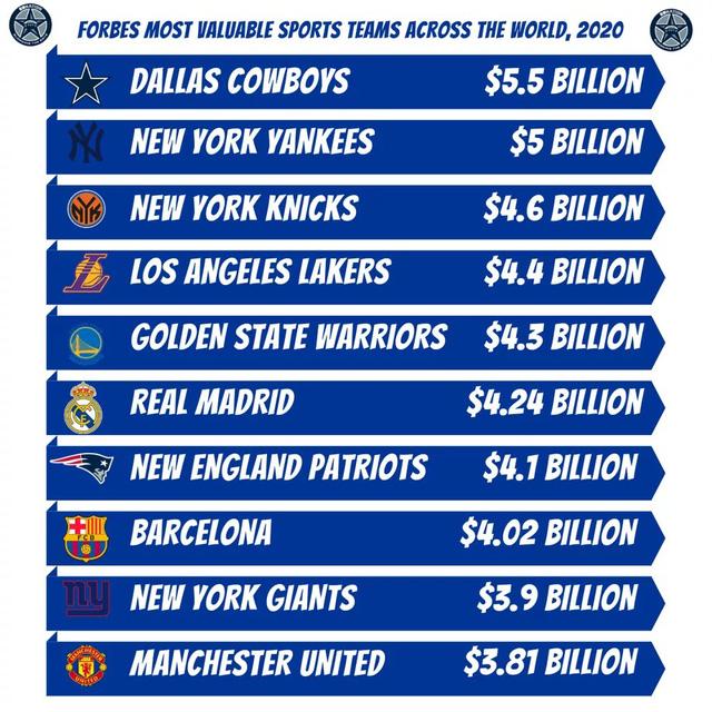 Những CLB giá trị nhất thế giới theo Forbes: Real xếp trên Barcelona, Man Utd - Ảnh 3.