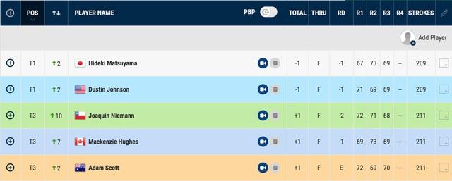 Vòng 3 giải golf BMW Championship 2020: Dustin Johnson và Hideki Matsuyama chia sẻ ngôi đầu - Ảnh 4.