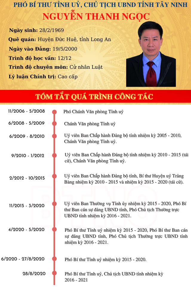 Bầu bổ sung 2 Phó Bí thư Tỉnh ủy giữ chức Chủ tịch UBND tỉnh - Ảnh 2.