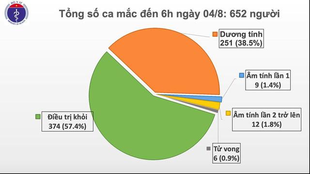 Sáng 4/8, Việt Nam có thêm 10 ca mắc COVID-19 - Ảnh 1.