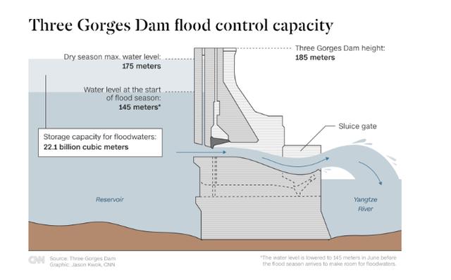 Đập Tam Hiệp liệu còn đảm nhiệm vai trò đập thủy điện lớn nhất thế giới? - Ảnh 4.