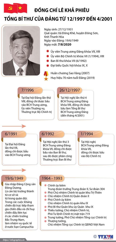 Cuộc đời và sự nghiệp của nguyên Tổng Bí thư Lê Khả Phiêu - Ảnh 1.