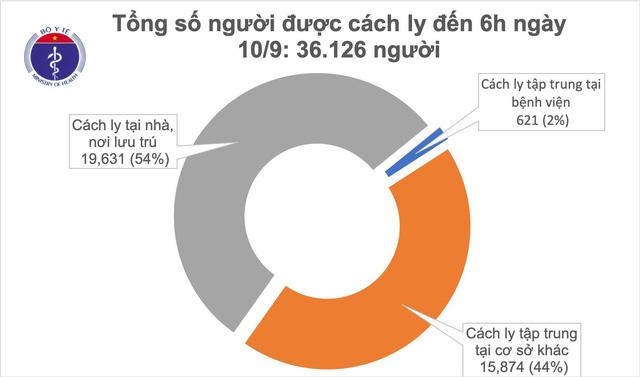 8 ngày không có ca mắc mới COVID-19 ở cộng đồng, 50 bệnh nhân âm tính từ 1-3 lần - Ảnh 1.