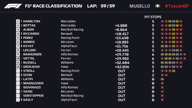 Đua xe F1: Lewis Hamilton giành chiến thắng tại GP Tuscany - Ảnh 9.