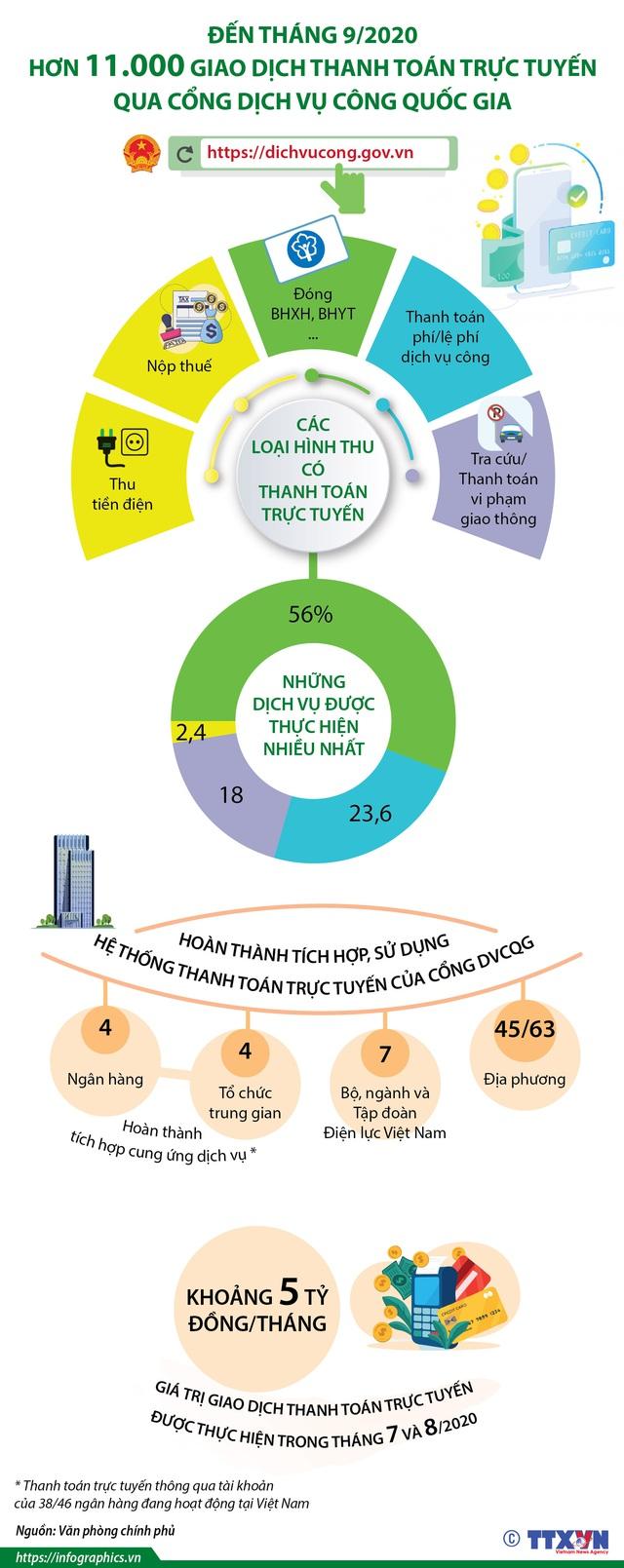 Hơn 11.000 giao dịch thanh toán trực tuyến qua Cổng Dịch vụ công quốc gia - Ảnh 1.