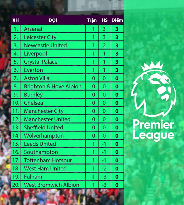 Kết quả vòng 1 Ngoại hạng Anh hôm nay: Tottenham 0-1 Everton, West Brom 0-3 Leicester City - Ảnh 2.