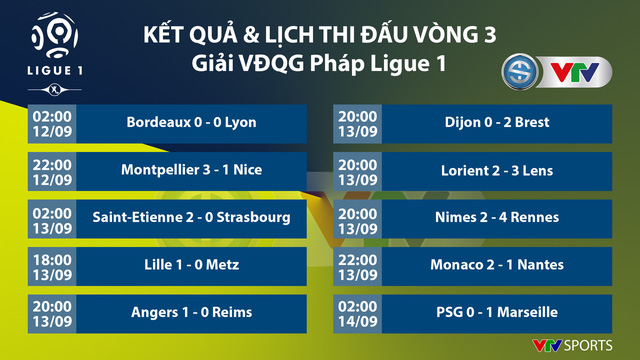 Neymar, Di Maria trở lại, PSG vẫn thất bại trước Marseille - Ảnh 1.