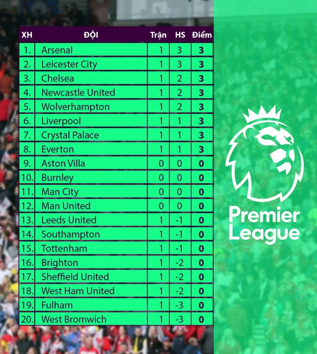 Man Utd sẵn sàng lấy 3 điểm trước Crystal Palace (23h30 ngày 19/9, Vòng 2 Ngoại hạng Anh) - Ảnh 2.