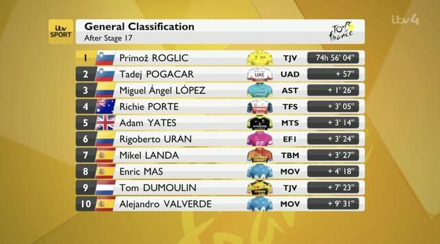 Miguel Angel Lopez về nhất chặng 17 Tour de France 2020 - Ảnh 4.