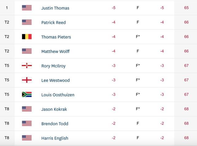 Vòng 1 giải golf Mỹ mở rộng (US Open 2020): Justin Thomas tạm vươn lên dẫn đầu - Ảnh 2.