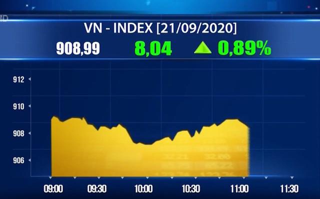 Khối ngoại giảm bán, VN-Index bứt phá áp sát mốc 910 điểm - Ảnh 1.