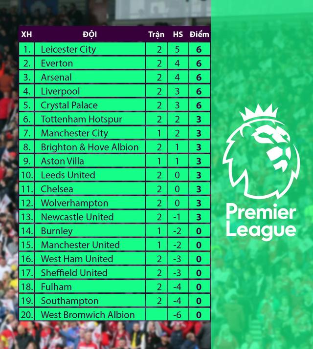 Kết quả, bảng xếp hạng vòng 2 Ngoại hạng Anh: Man Utd thất bại, Liverpool thắng Chelsea - Ảnh 2.