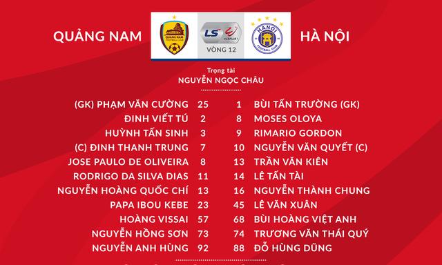 VIDEO Highlights: CLB Quảng Nam 2-2 CLB Hà Nội (Vòng 12 V.League 2020) - Ảnh 2.