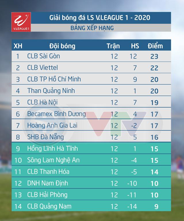 Kết quả, bảng xếp hạng vòng 12 LS V.League 1-2020: CLB Sài Gòn tiếp tục giữ ngôi đầu - Ảnh 2.