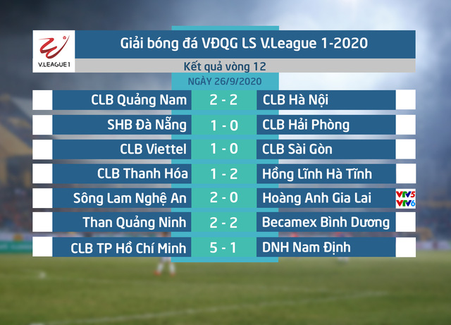 Kết quả, bảng xếp hạng vòng 12 LS V.League 1-2020: CLB Sài Gòn tiếp tục giữ ngôi đầu - Ảnh 1.