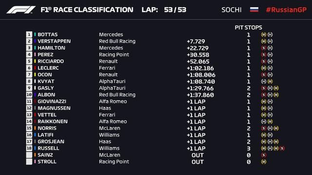 Valtteri Bottas giành chiến thắng tại GP Nga - Ảnh 5.